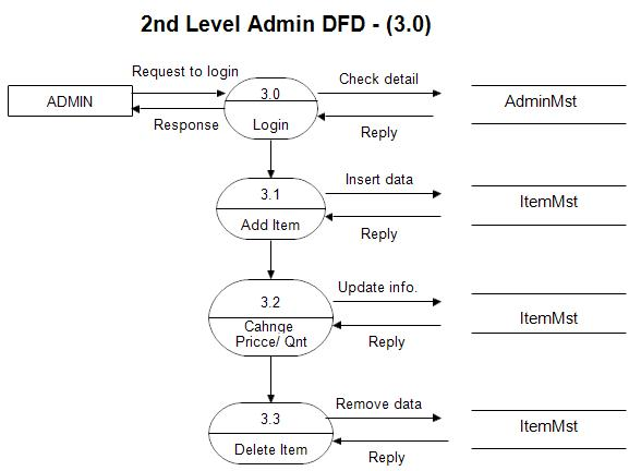 Hd wallpapers level 1 data flow diagram 7 best images of for Make dfd online