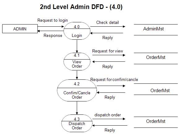 Dfd for online trading system