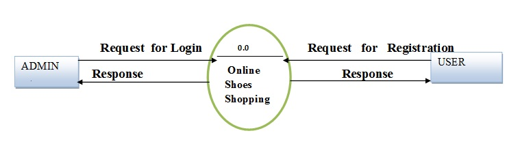 dfd diagram for online shopping website - Meera Academy