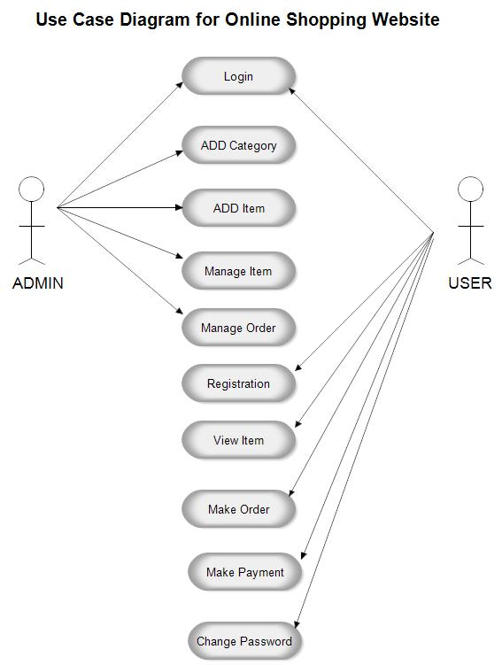 Use Case Diagram For Online Shopping