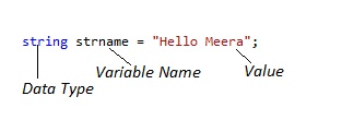 string data types in c#.net