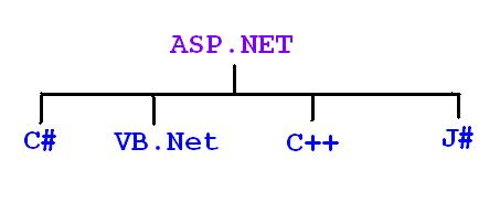 ASP.Net with C#