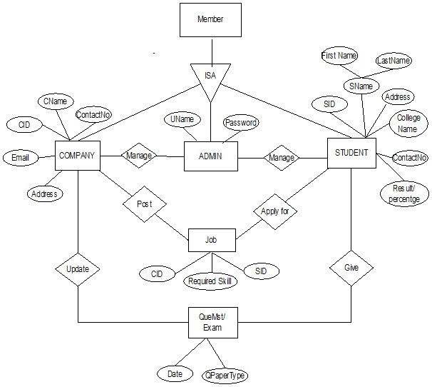 E-R Diagram for Online Campus Selection System.