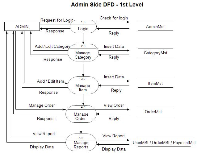 Dfd diagram for online shopping website 1st level admin side data flow diagram ccuart Gallery
