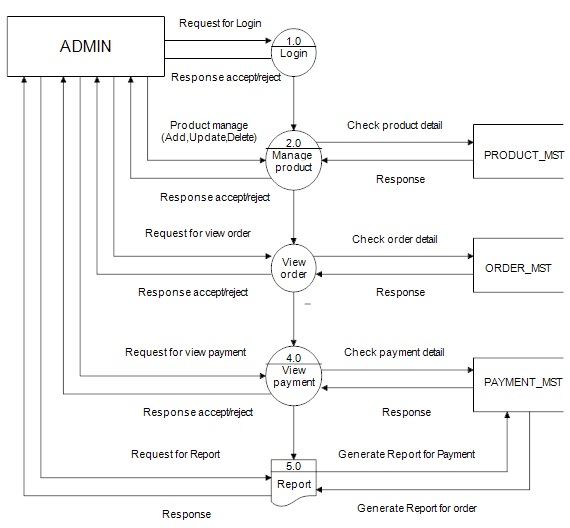 Dfd diagram for online food ordering system dfd diagram for online food ordering system in asp project ccuart Images
