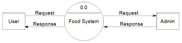 Dfd diagram for online food ordering system context level dfd for online food system data flow diagram ccuart Images
