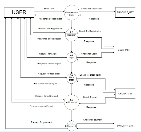 Dfd diagram for online food ordering system dfd for online food ordering system in asp project ccuart Images