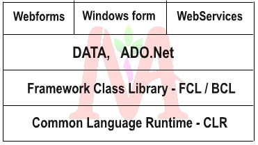.Net Framework diagram