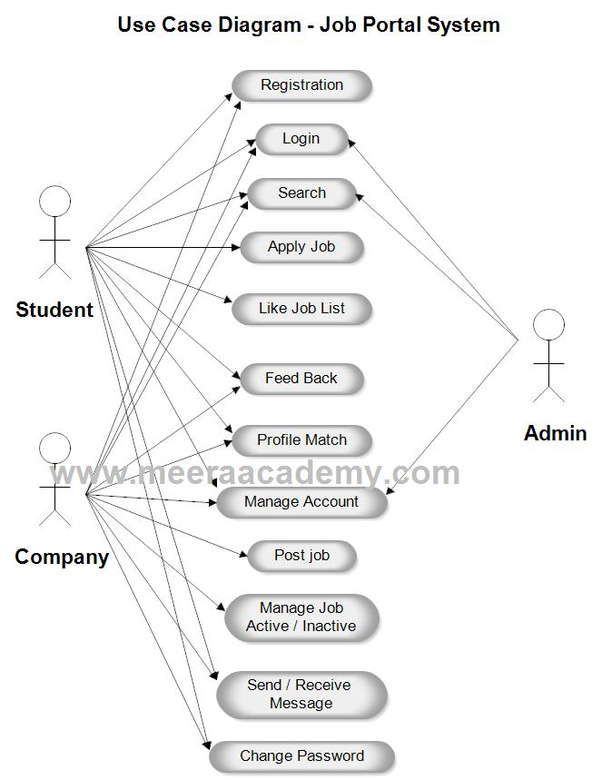 use case diagram for job portal system project