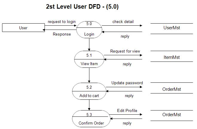 Dfd diagram for online shopping website 2nd level user side dfd 50 dfd dfd for online shopping website project ccuart Gallery