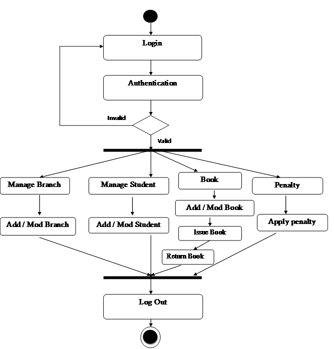 Activity Diagram For Library Management System Meera Academy