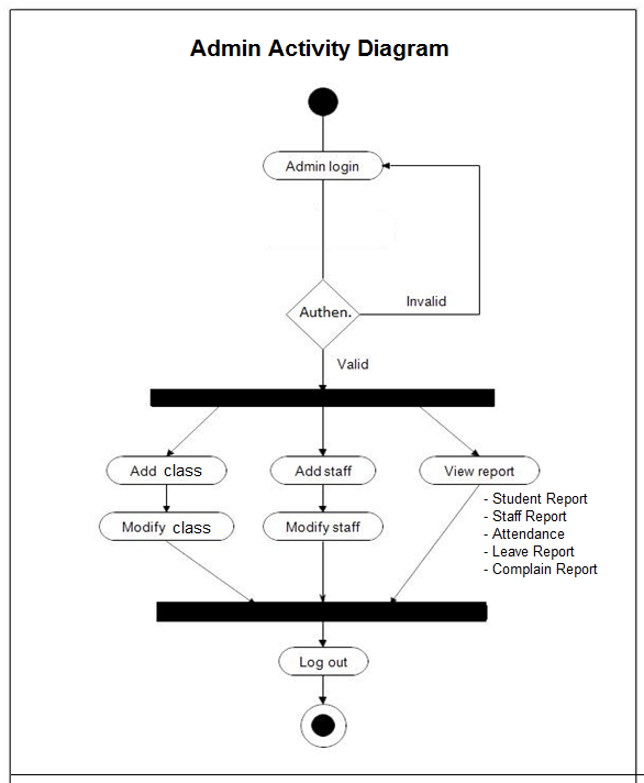 Activity Diagram For Student Attendance Management System