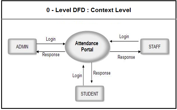 Dfd for student attendance management system dfd 0 level attendance system ccuart Images