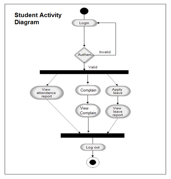 Activity diagram for student attendance management system activity diagram ccuart Choice Image