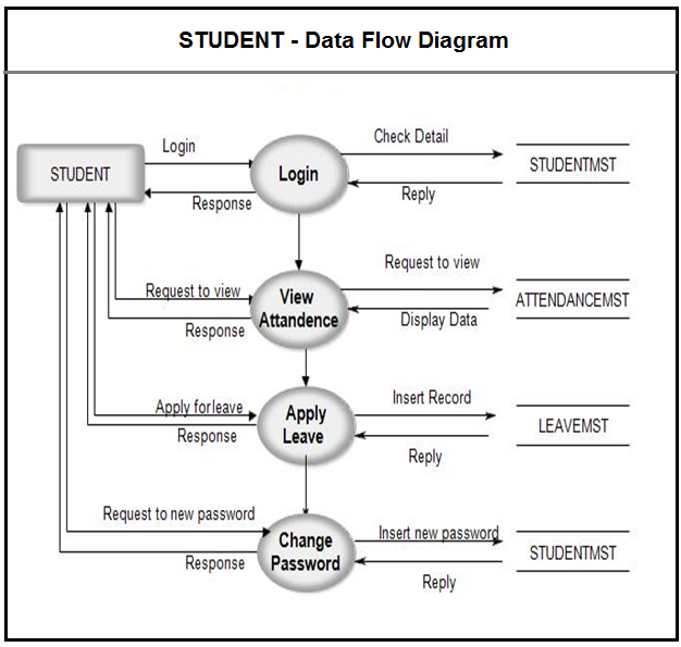 data flow diagram for online banking management system