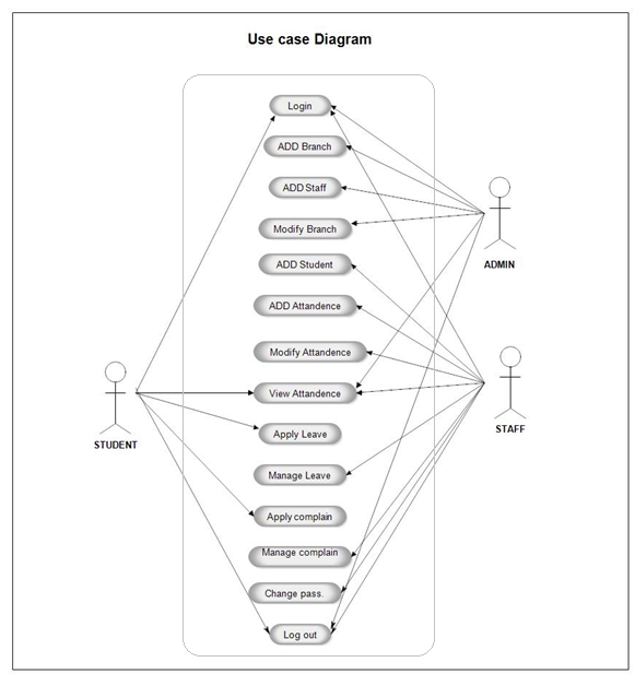 use case diagram for student attendance management system