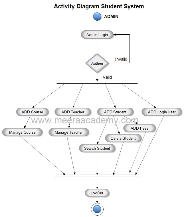 Activity diagram for student information system project student information system activity diagram ccuart