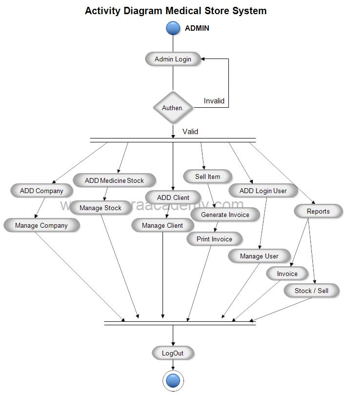 Activity Diagram For Medical Store Management System