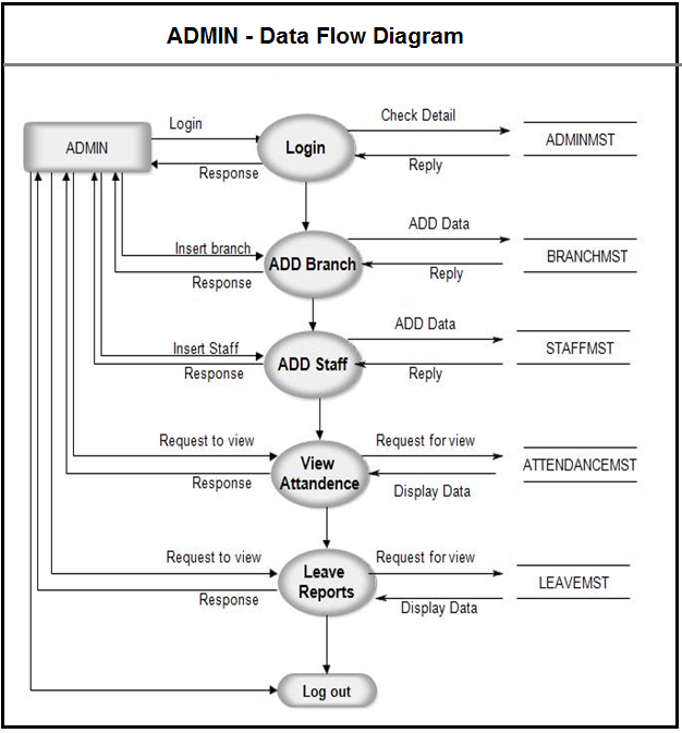 admin data flow diagram for attendance management system - Data Flow Diagram Elements