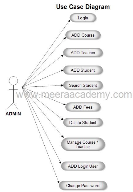 Use case diagram for student information system project use case diagram student management system student information system ccuart Images