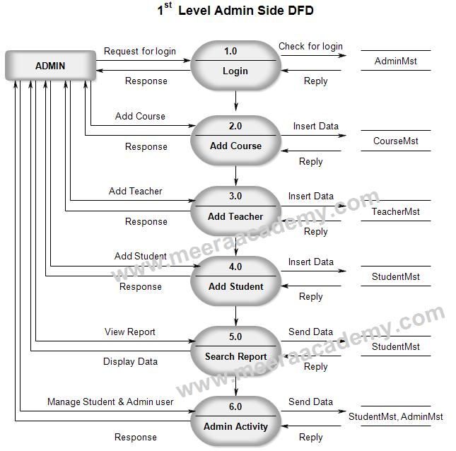 Data flow diagram for student management system data flow diagram 1 level dfd for student management system ccuart Choice Image
