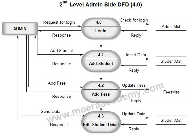Data Flow Diagram For Student Management System Meera Academy
