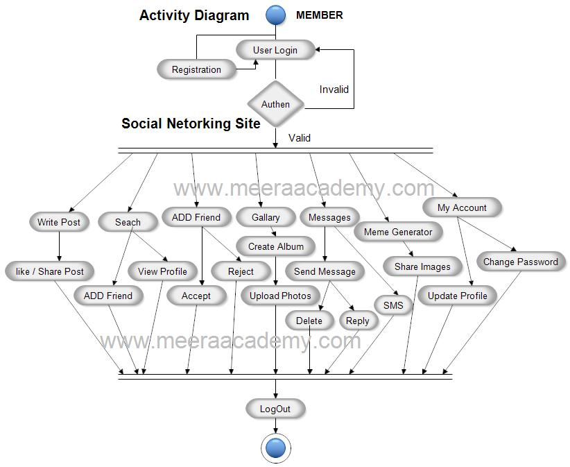 Activity diagram for social networking site