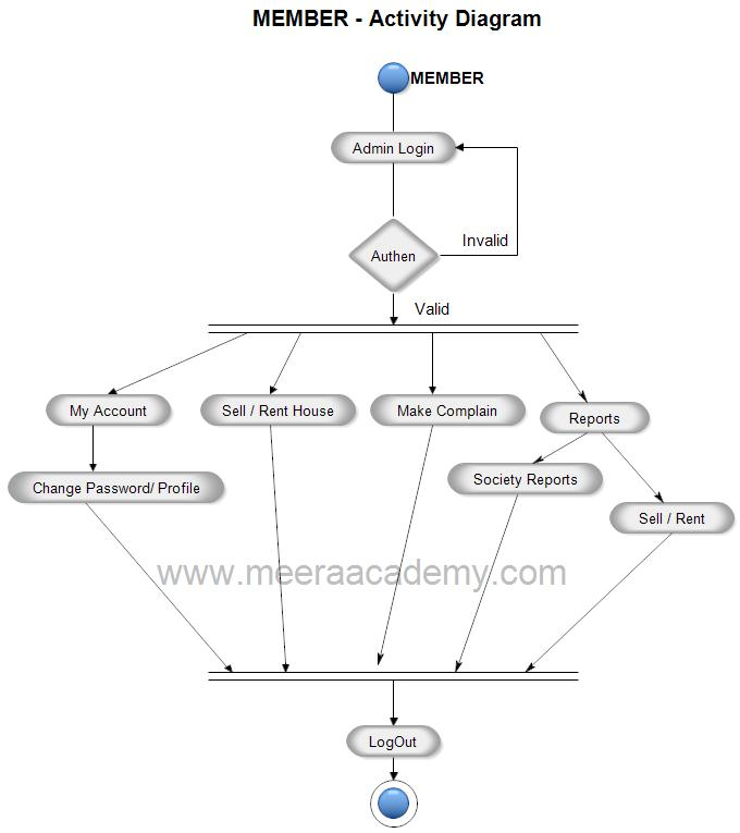 Activity Diagram For Society Management System