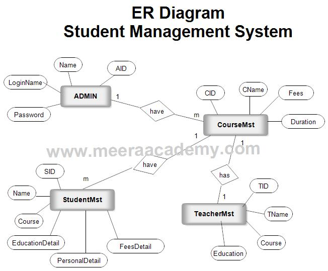 Er Diagram For Student Management System