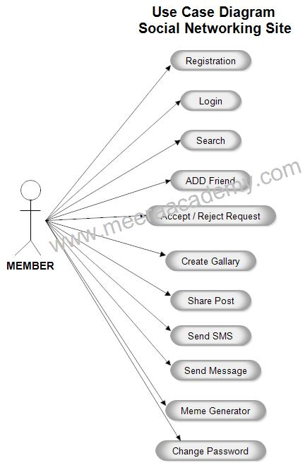 Social Networking Site Use Case Diagram.