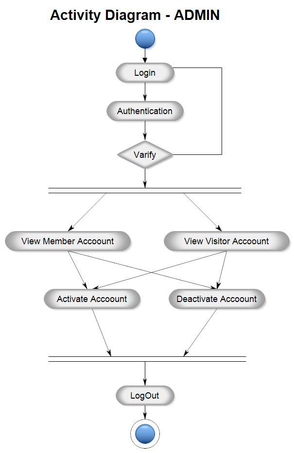 Admin - Activity Diagram for Matrimonial Website Project