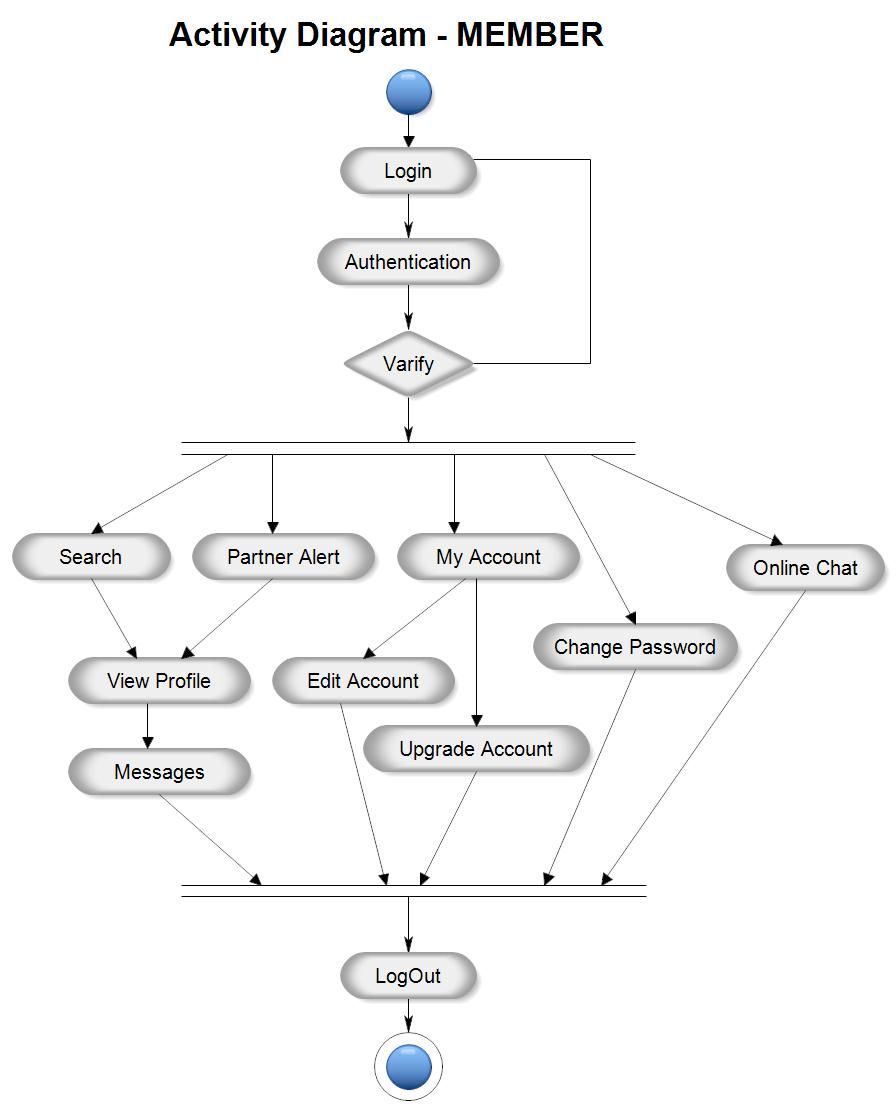 Member - Activity Diagram for Matrimonial Website Project