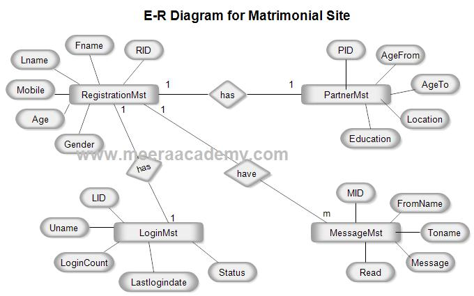 E-R Diagram for Matrimonial Website ASP.Net