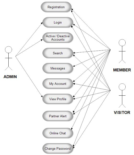 Use case diagram for matrimonial website project use case diagram for matrimonial website project ccuart Choice Image