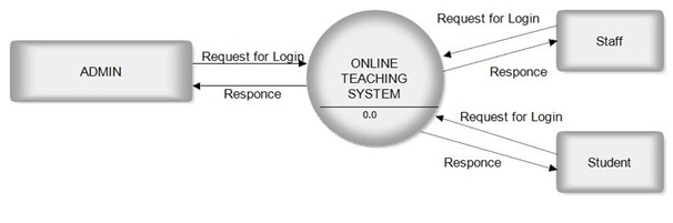 DFD for Online Teaching Project