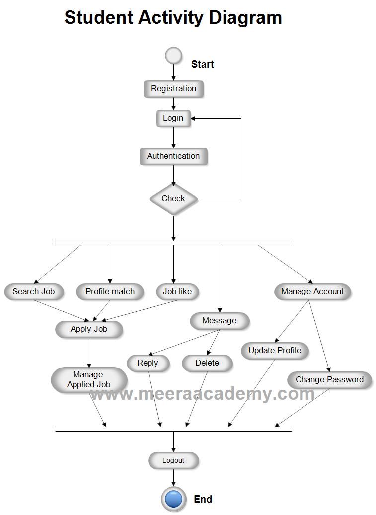 Student Side - Job Portal Activity Diagram