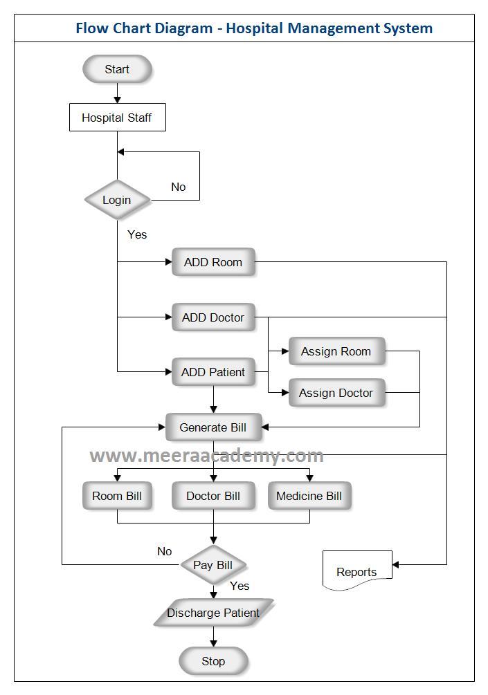 Flow Chart Diagram For Hospital Management System